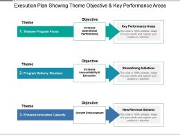 Execution Plan Showing Theme Objective And Key Performance Areas