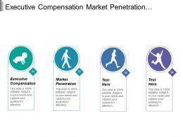 Executive Compensation Market Penetration Product Development Legislation Regulations