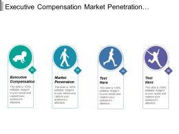 Executive Compensation Market Penetration Product Development Legislation Regulations