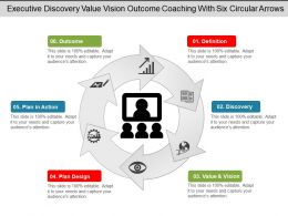 Executive Discovery Value Vision Outcome Coaching With Six Circular Arrows
