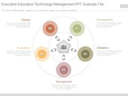 Executive Education Technology Management Ppt Example File