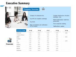 Executive Summary Ppt Powerpoint Presentation Layouts Tips