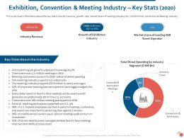 Exhibition Convention And Meeting Industry Key Stats 2020 Ppt Presentation Gallery