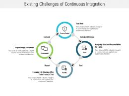 Existing Challenges Of Continuous Integration