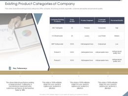 Existing Product Categories Of Company Editable Ppt Powerpoint Professional Background Designs