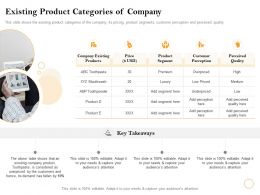 Existing Product Categories Of Company Luxury Ppt Powerpoint Presentation Example 2015
