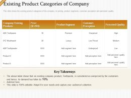 Existing Product Categories Of Company Ppt Gallery Inspiration