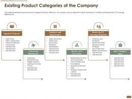 Existing Product Categories Of The Company Media Products Lotions Ppt Outline Gridlines