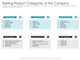 Existing Product Categories Of The Company Ppt Introduction