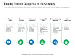 Existing Product Categories Of The Company Raise Government Debt Banking Institutions Ppt Grid