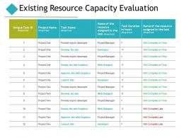 Existing Resource Capacity Evaluation Ppt Powerpoint Presentation Pictures Styles