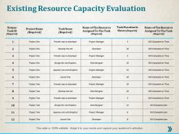 Existing Resource Capacity Evaluation Ppt Professional Infographic Template