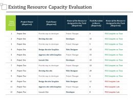 Existing Resource Capacity Evaluation Ppt Summary Slide Portrait