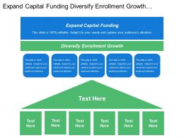 Expand Capital Funding Diversify Enrollment Growth Design Approach