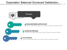 Expectation Balanced Scorecard Satisfaction Retailing Respondent Considered Surveys