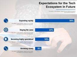 Expectations For The Tech Ecosystem In Future