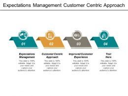 Expectations Management Customer Centric Approach Improved Customer Experience Cpb