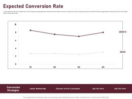 Expected Conversion Rate Ppt Powerpoint Presentation Summary Deck