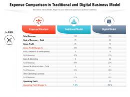 Expense Comparison In Traditional And Digital Business Model