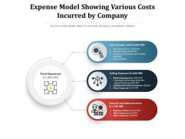 Expense Model Showing Various Costs Incurred By Company