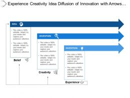 Experience Creativity Idea Diffusion Of Innovation With Arrows And Boxes