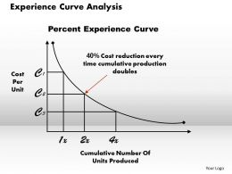 Experience Curve Analysis Powerpoint Presentation Slide Template