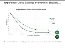 Experience Curve Strategy Framework Showing Graph With Cost Of Production
