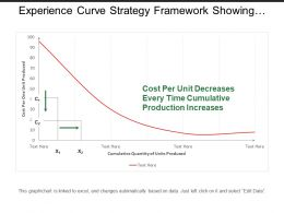 Experience Curve Strategy Framework Showing Graph With Cost Per Unit