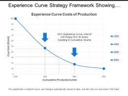 Experience Curve Strategy Framework Showing Graph With Cost Unit And Cumulative Production