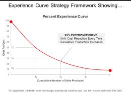 Experience Curve Strategy Framework Showing Graph With Cumulative Numbers Of Units Produced