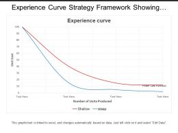 Experience Curve Strategy Framework Showing Graph With Numbers Of Unit Produced