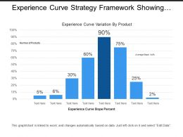 Experience Curve Strategy Framework Showing Number Of Products With Experience Curve