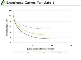 Experience Curves Ppt Powerpoint Presentation Diagram Lists