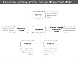 Experience Learning Informal Strategic Management Modes Tactical Positioning