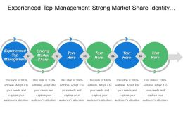 Experienced Top Management Strong Market Share Identity Trends