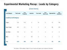 Experimental Marketing Recap Leads By Category Ppt Powerpoint Presentation Design Ideas