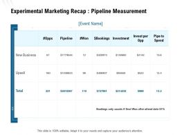 Experimental Marketing Recap Pipeline Measurement Ppt Powerpoint Presentation Inspiration