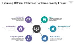 Explaining Different Iot Devices For Home Security Energy Management And Home Automation