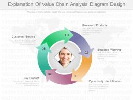 Explanation Of Value Chain Analysis Diagram Design