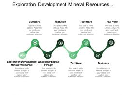 Exploration Development Mineral Resources Especially Export Foreign Public Expenditure