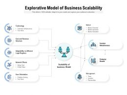 Explorative Model Of Business Scalability