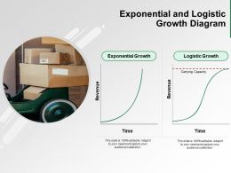 Exponential And Logistic Growth Diagram