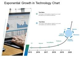 Exponential Growth In Technology Chart