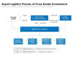 Export Logistics Process Of Cross Border Ecommerce