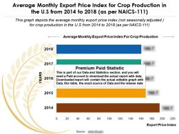 Export Price Index Monthly Average For Crop Production In US From 2014 To 2018 As Per Naics 111