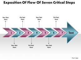 Exposition Of Flow Seven Critical Steps Freeware Flowchart Slides Powerpoint
