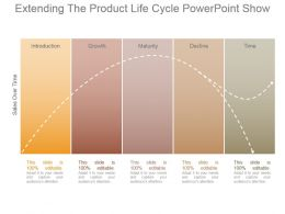 Extending The Product Life Cycle Powerpoint Show