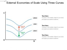 External Economies Of Scale Using Three Curves