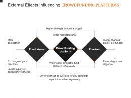 External Effects Influencing Crowdfunding Platforms Powerpoint Slide Background Designs