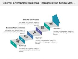 External Environment Business Representatives Middle Management Psychological Identification